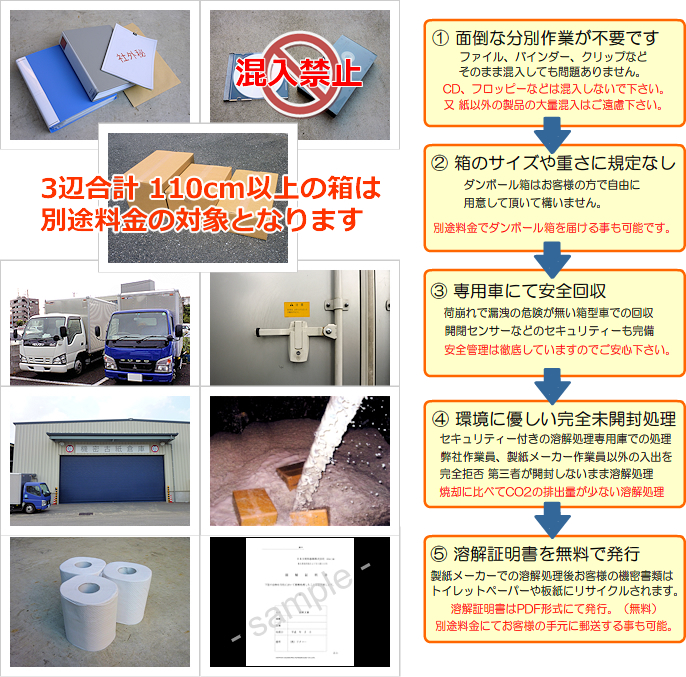 機密書類の溶解処理 機密情報の溶解処理の流れ