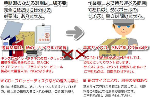 機密書類の溶解処理 箱の説明